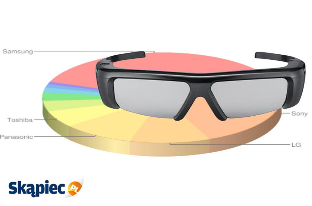 Ranking okularów 3D - kwiecień 2012