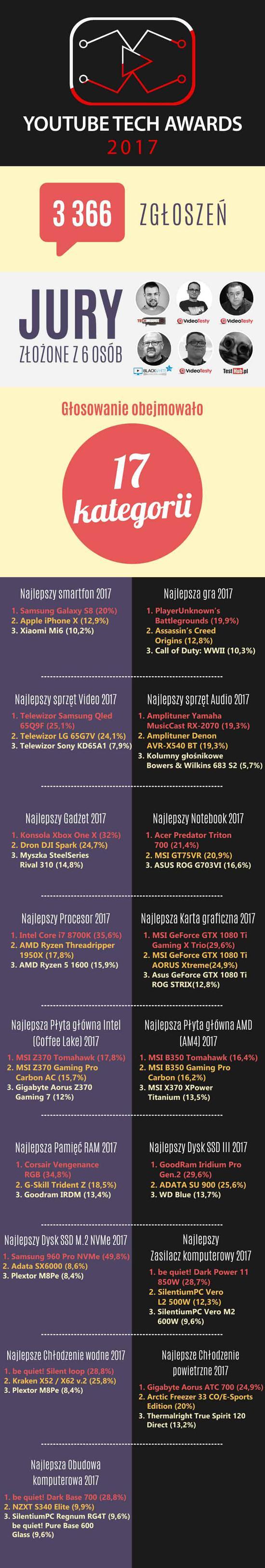 Podsumowanie statystykYouTube Tech Awards 2017