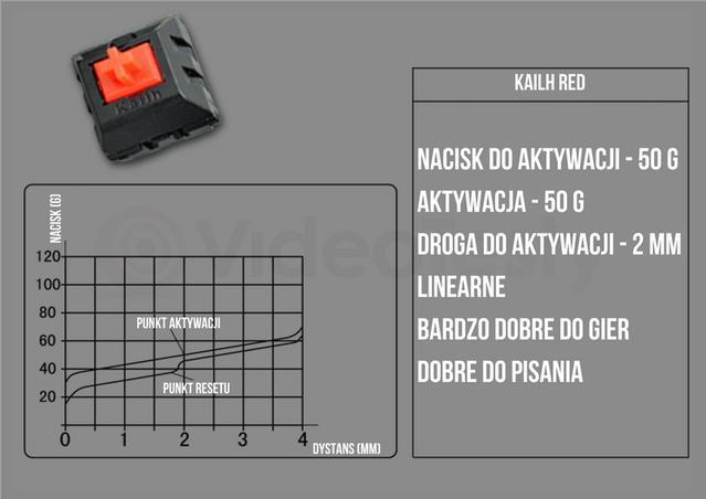 Klawiatura mechaniczna do 200 zł - Kailh Red