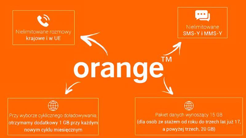 Orange na kartę