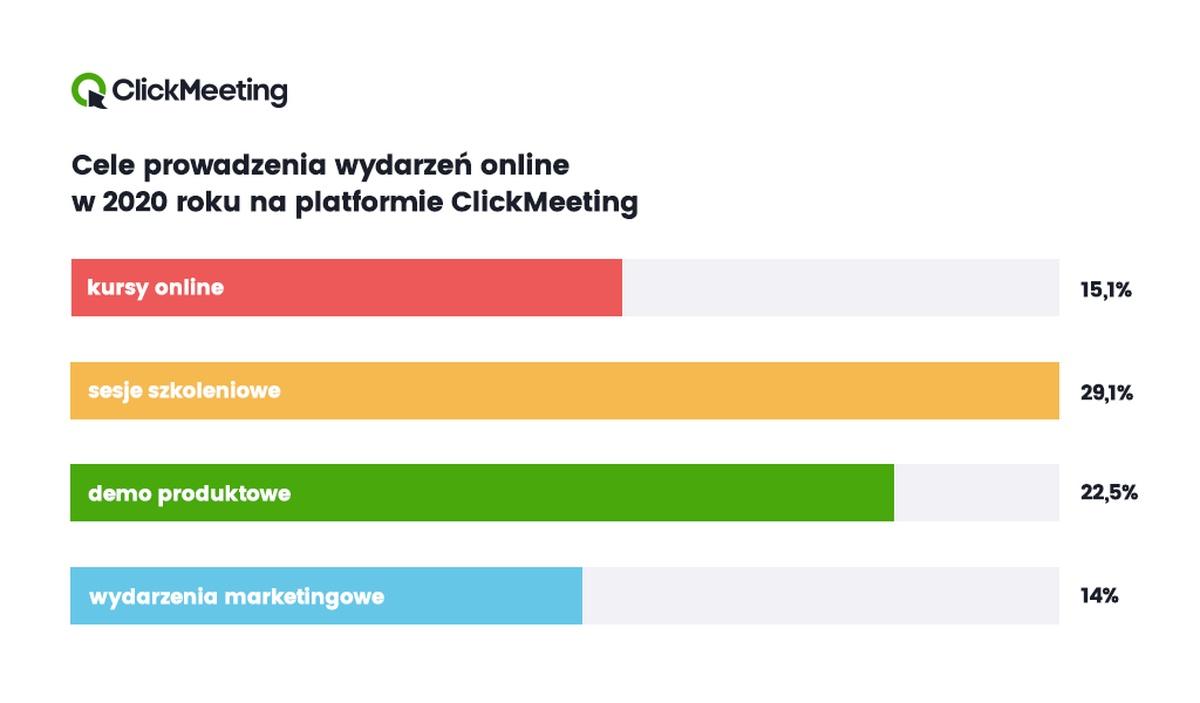 Cele webinarów według raportu ClickMeeting