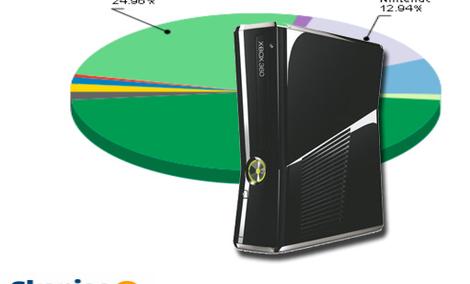 Ranking konsoli - lipiec 2011