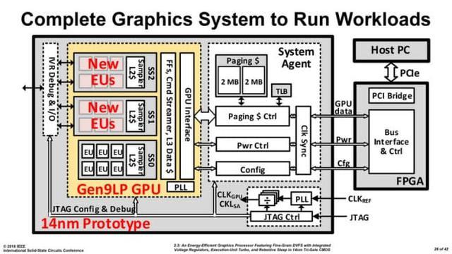 Intel zastosował ciekawe rozwiązanie technologiczne.