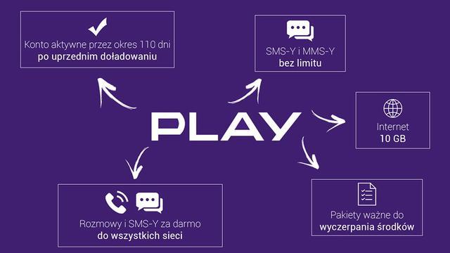 PLAY KARTA