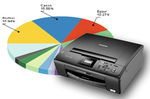 Ranking drukarek - marzec 2011