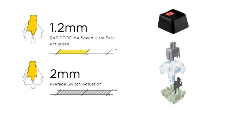 Klawisze w klawiaturze Corsair K65 RapidFire RGB Cherry MX Speed