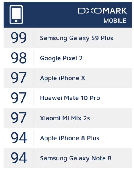 Wyniki testów aparatu DxOMark - Xiaomi Mi Mix 2S