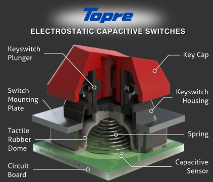 Przełączniki Topre w klawiaturze mechanicznej do gier