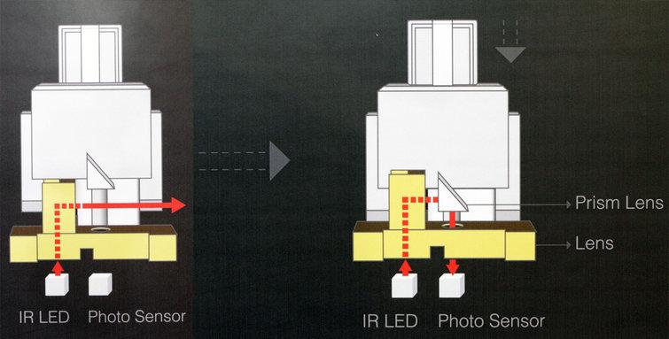 Optyczne przełączniki analogowe Flaretech